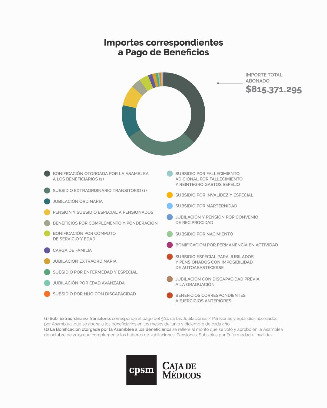 Importes Correspondientes a Pagos de Beneficios